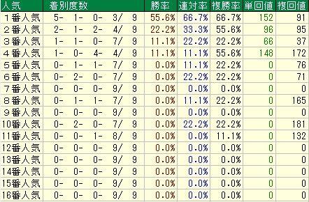 クイーンC予想(クイーンカップ予想)【2012年】 人気データ
