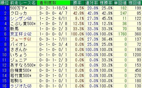 アーリントンC予想(アーリントンカップ予想)【2012年】 前走レースデータ