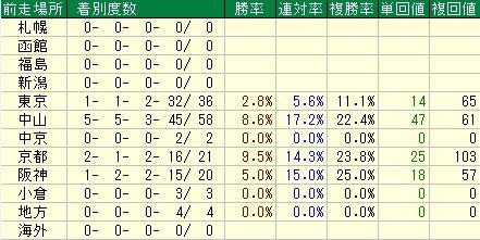 クイーンC予想(クイーンカップ予想)【2012年】 前走場所データ