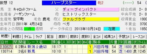 阪神JF【2013年】-ハープスターはこれだけ強い!!