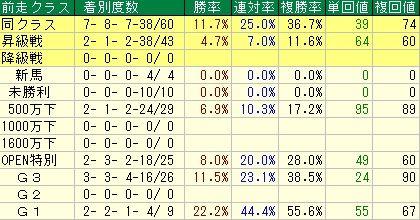 共同通信杯予想【2012年】 前走クラスデータ