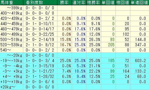 京阪杯 馬体重・人気