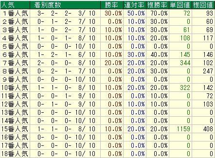 皐月賞予想【2012年】 人気データ