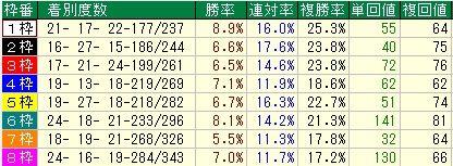 京成杯予想【2012年】 枠順データ