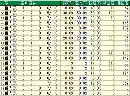 天皇賞(春)【2012年】 人気から見る傾向