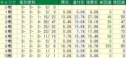 朝日杯FS予想(朝日杯フューチャリティステークス予想) キャリアデータ