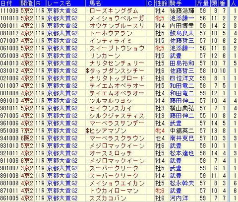 【2012年】京都大賞典予想、京都大賞典の勝ち馬から気づくこと