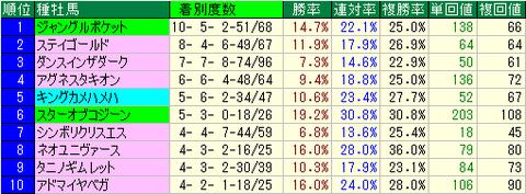 ジャパンカップ(JC) 血統 種牡馬