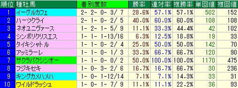 東京競馬場コースデータから買える馬【2012年10月21日】