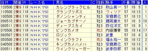 NHKマイルC予想【2013年】過去10年のデータより