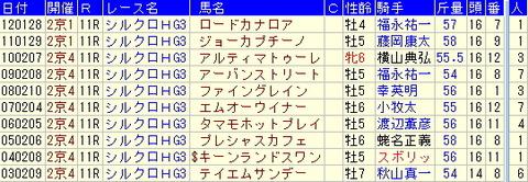 シルクロードS予想【2013年】-過去10年の傾向