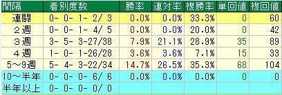 京成杯予想【2012年】 レース間隔データ