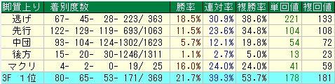 朝日杯FS予想(朝日杯フューチャリティステークス予想) 脚質データ