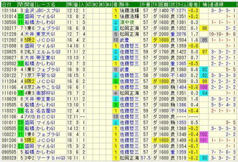 ジャパンカップダート(JCD)予想【2013年】-エスポワールシチーは自信の消し!!