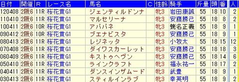 桜花賞予想【2013年】-過去10年の傾向とは?