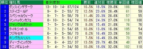 小倉大賞典予想【2012年】 種牡馬データ