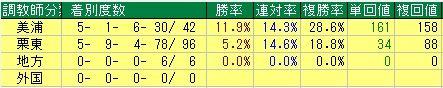 有馬記念予想【2011年】 東西データ