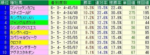 福島牝馬S予想(福島牝馬ステークス予想)【2012年】 種牡馬から見る傾向