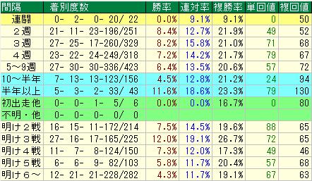 ジャパンカップ予想(JC予想) レース間隔