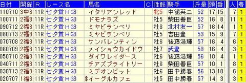 七夕賞【2012年】予想-過去10年の勝ち馬を見て気づくこと