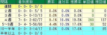皐月賞予想【2012年】 レース間隔データ