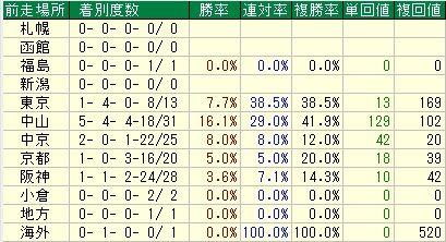 産経大阪杯【2012年】-前走場所データ
