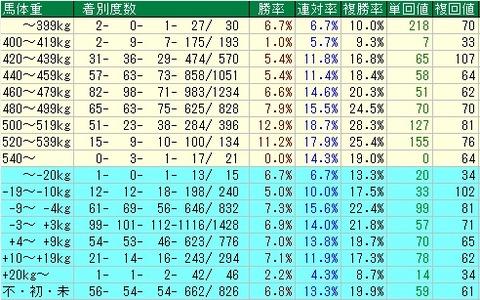 朝日杯FS予想(朝日杯フューチャリティステークス予想) 馬体重データ