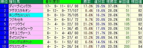 【2012年】阪神ジュベナイルフィリーズ予想-阪神芝1600mデータ