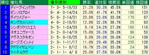 札幌競馬場で今週馬券買う人向け【2012年8月25日・26日分】