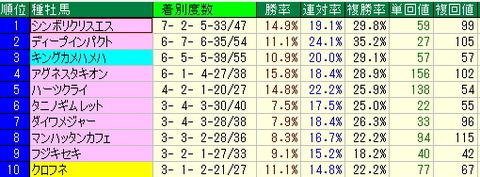 新潟競馬場の注目データ【2012年8月11日・12日】