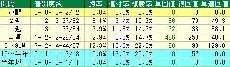 フローラS予想(フローラステークス予想)【2012年】 レース間隔データ