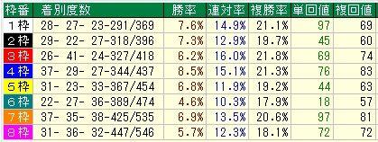 京都牝馬S予想(京都牝馬ステークス予想)【2012年】 枠順データ