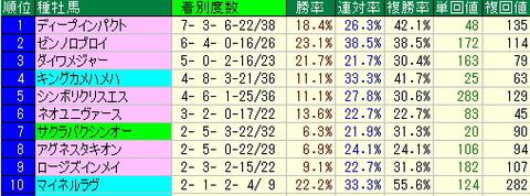 札幌競馬場の買いたい馬【2012年9月1日・2日】