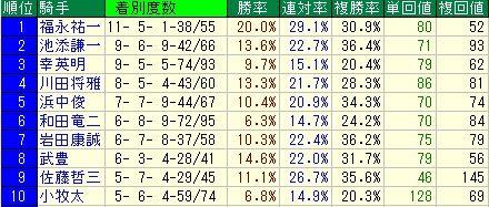 シルクロードS予想(シルクロードステークス予想)【2012年】 騎手データ
