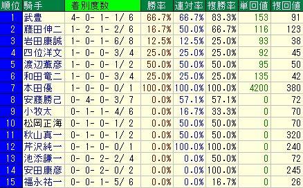阪神大賞典予想【2012年】 騎手データ