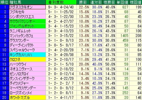 阪神競馬場-秋の開幕週(1日~4日)までのデータ(過去3年間)
