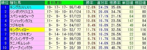 東京新聞杯予想【2012年】 種牡馬データ