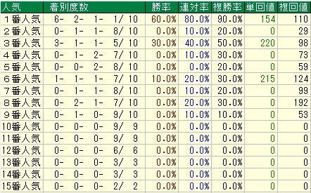 産経大阪杯【2012年】-人気データ