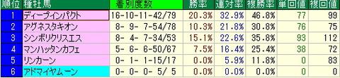 ラジオNIKKEI賞2歳S【2012年】-予想データ