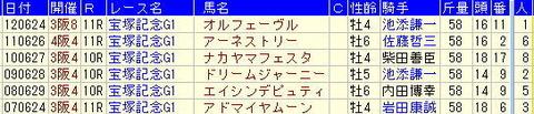 宝塚記念予想【2013年】-07年の複勝圏内馬から気づく点