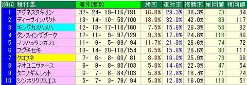 マイラーズC予想(マイラーズカップ予想)【2012年】 種牡馬からみる傾向