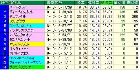 日本ダービー予想【2013年】-東京競馬場芝2400mデータより