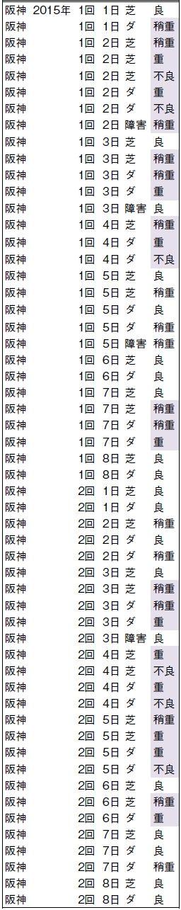 極軸データ_阪神馬場