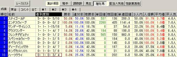 15宝塚記念_09