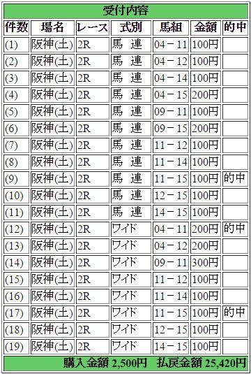阪神2R150606