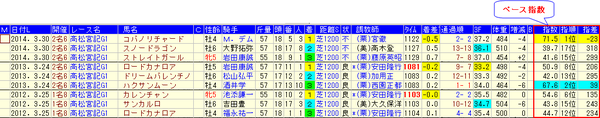 15高松宮記念分析_ペース