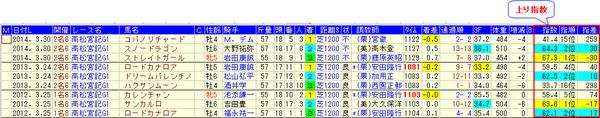 15高松宮記念分析_上り