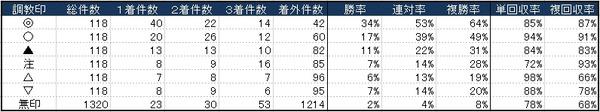 調教指数_G1における調教印の成績