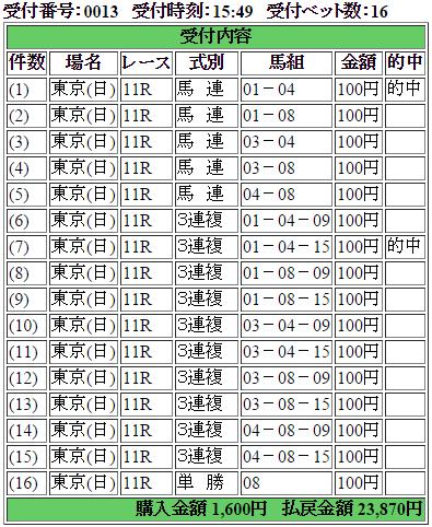 1130東京11R