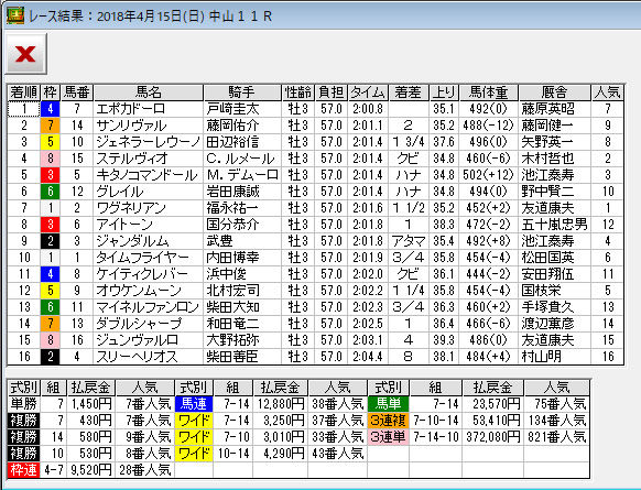 皐月賞_レース結果